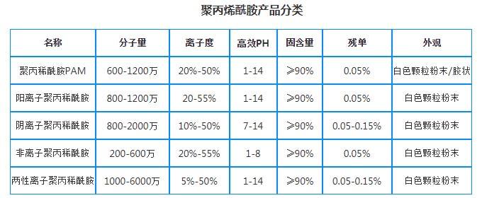 净水药剂/阴/阳/非聚丙烯酰胺分类技术指标