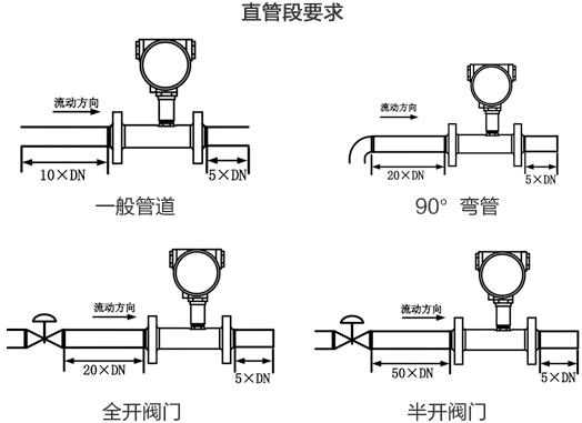 卫生型涡轮流量计直管段安装要求图
