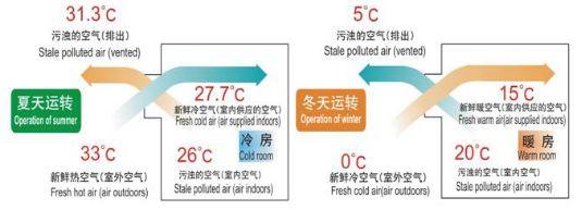暖通小课堂|显热交换和全热交换究竟有什么区别?_5